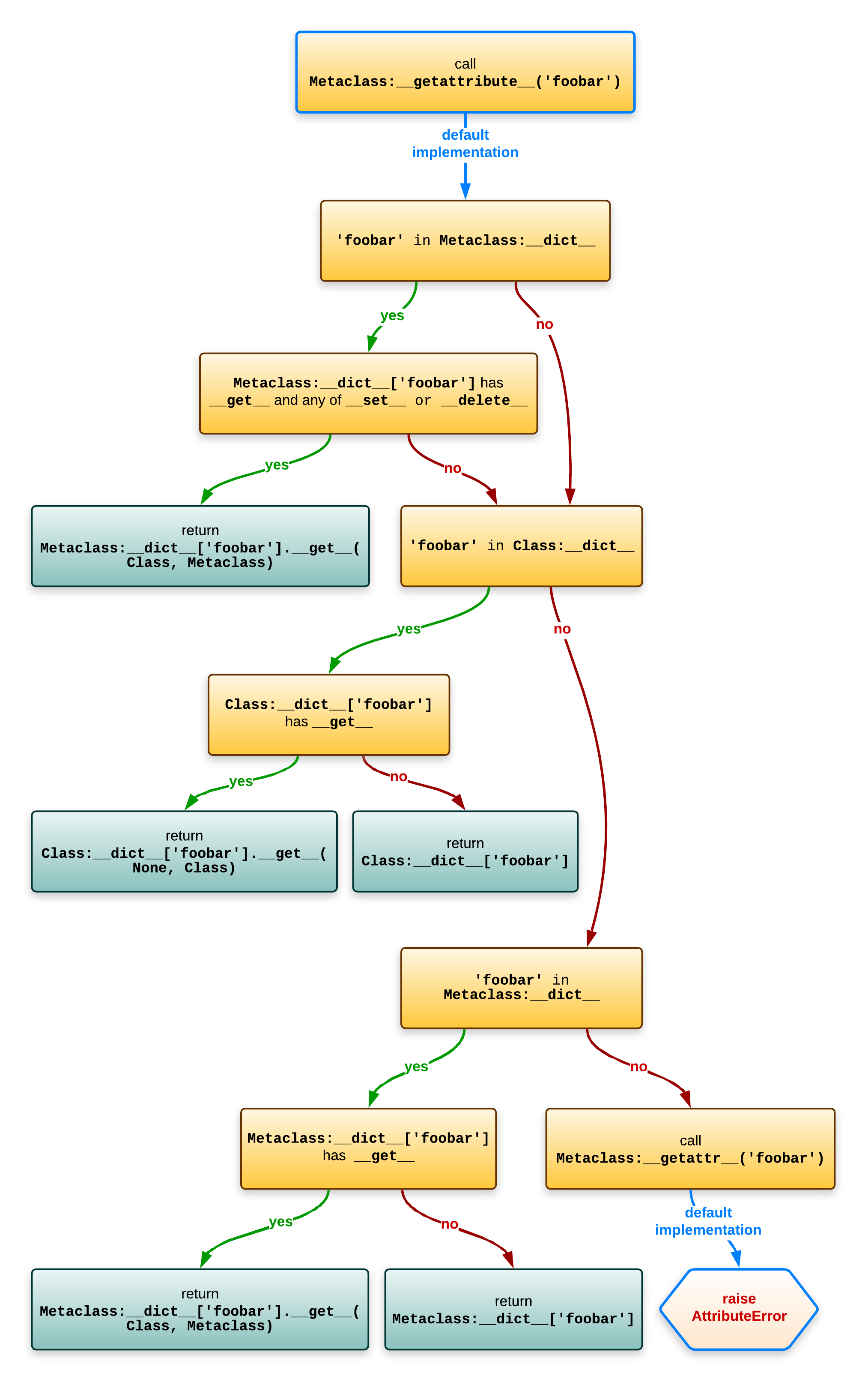 Diagram of normal attribute lookup on classes