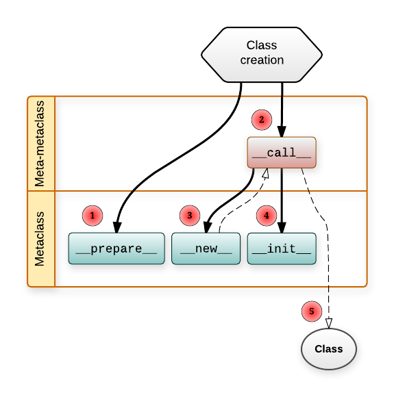 Diagram of class creation workflow