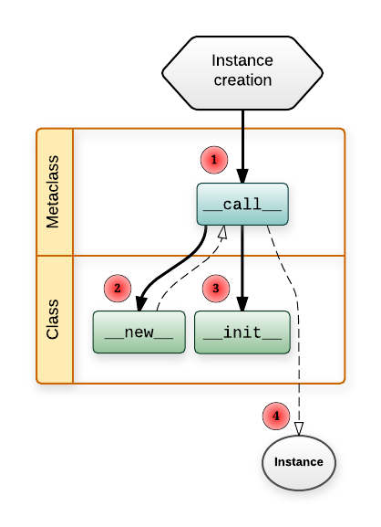 Diagram of instance creation workflow