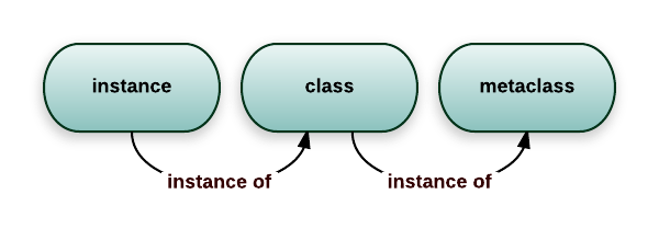 A diagram of the relations between metaclasses, classes and regular instances
